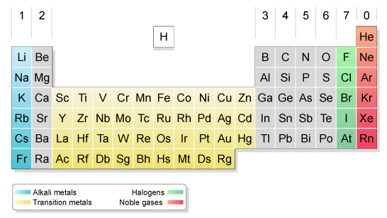 Periodic Table Distribution Of Elements